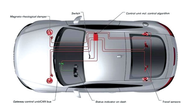 Advances in ride control: Getting up-to-speed on electronic suspension control