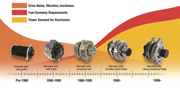 Alternator decouplers: Servicing these vibration-reducing pulleys