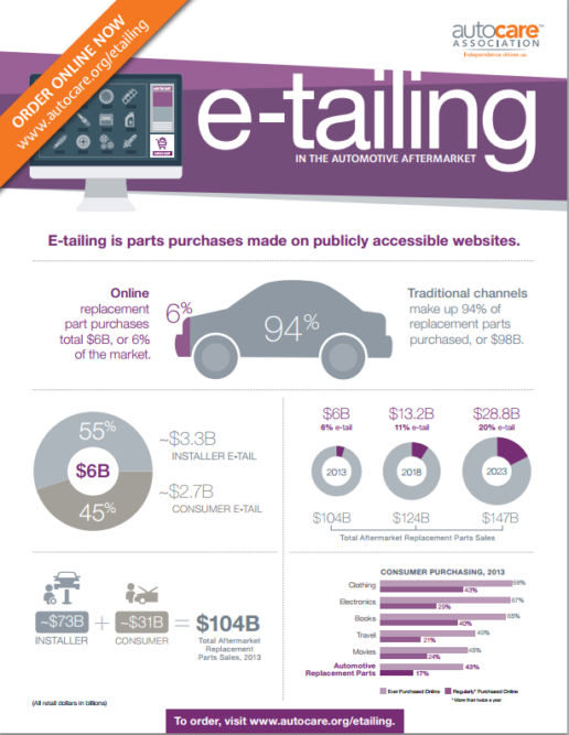 Auto Care Association study shows online buying is big