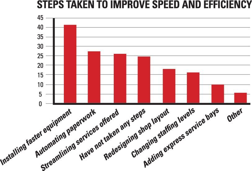 Customers demand faster service according to Rotary Lift study