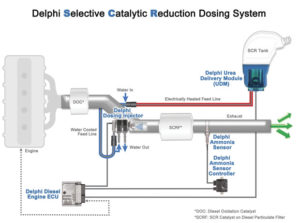 Diesel exhaust fluid: Fluid-injection for NOx reduction