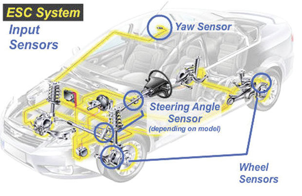 Electronic/adaptive ride control: A brief overview of today's systems