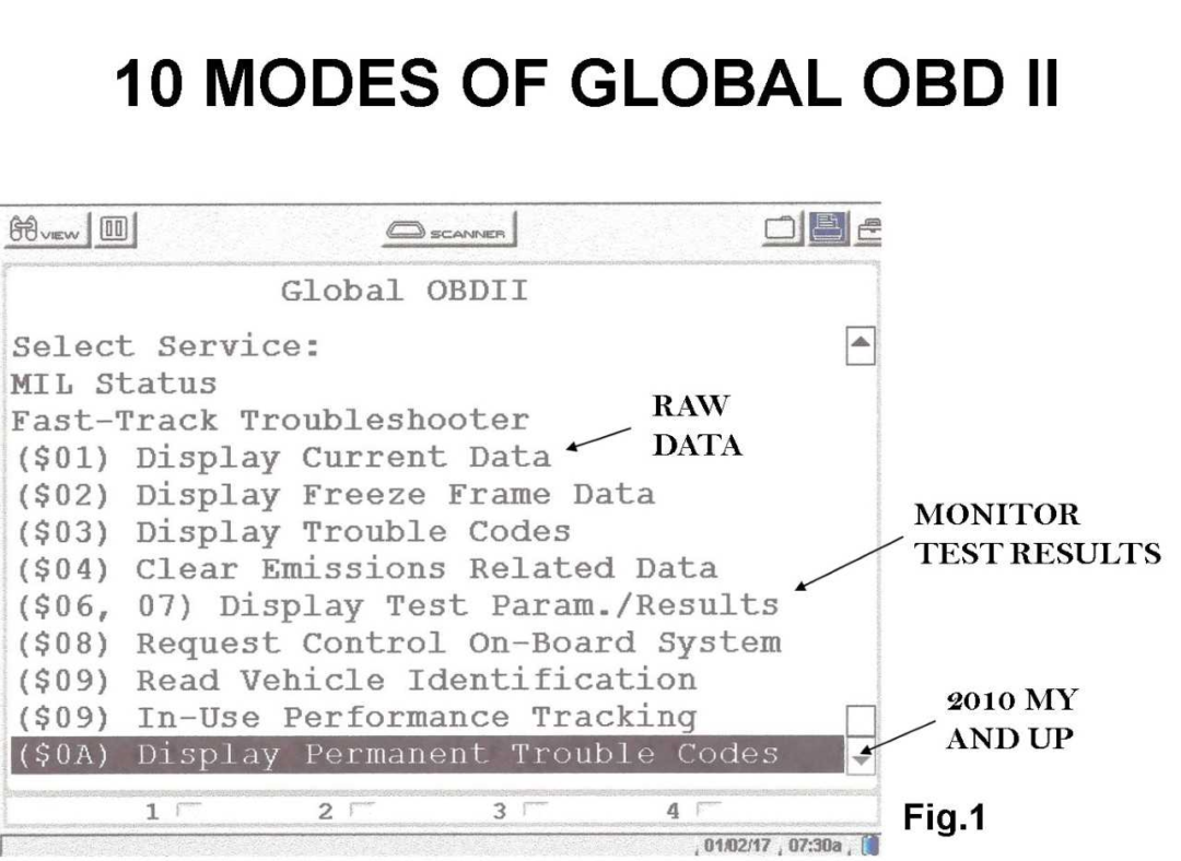 Global OBD II Diagnostics: Using All 10 Modules of Your Scan Tool