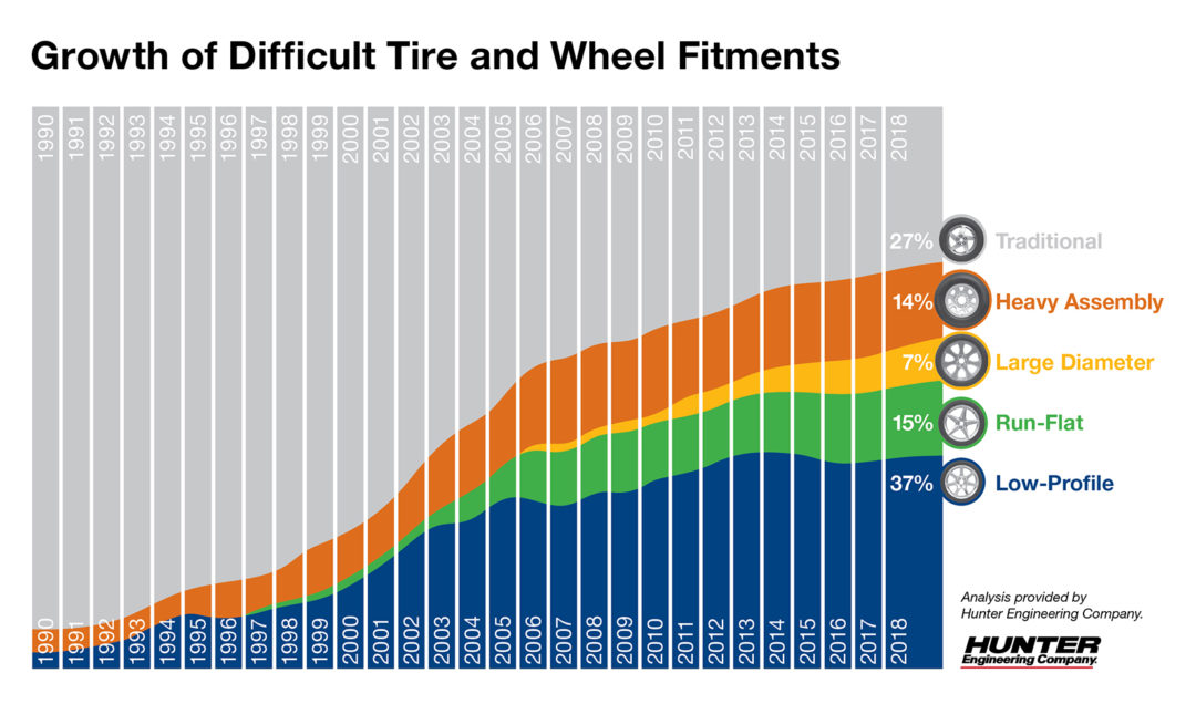 Hunter Engineering Releases Data on Fitment Trends