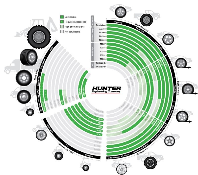Hunter Releases Guide for Choosing Tire Changers