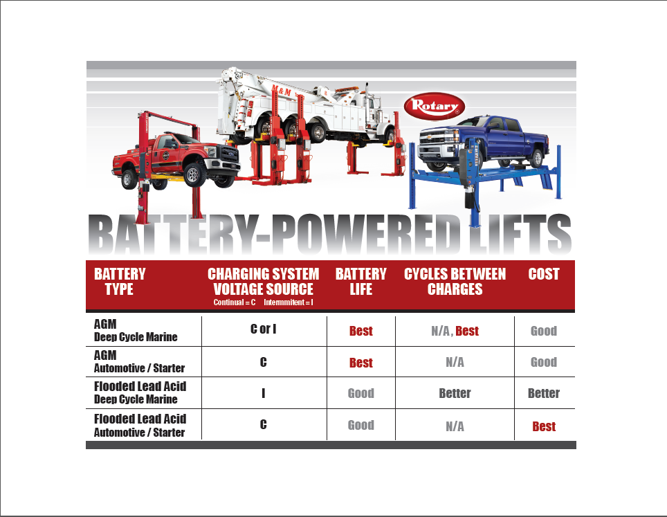 Rotary Lift Offers Tips for Choosing the Best Vehicle Lift Battery