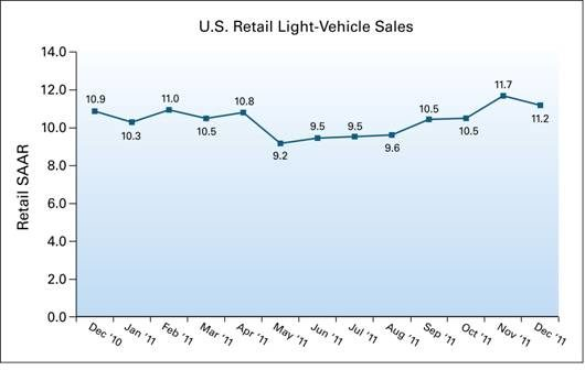 Strong new vehicle retail sales in 2011